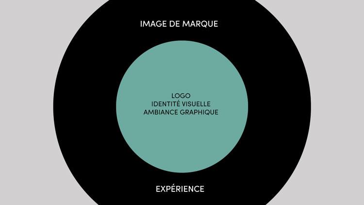 identite-image-marque