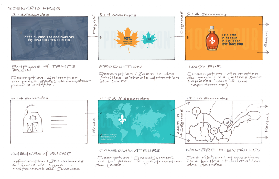 Exemple d'esquisses pour le développement d'un story-board.